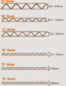 Spesifikasi Flute